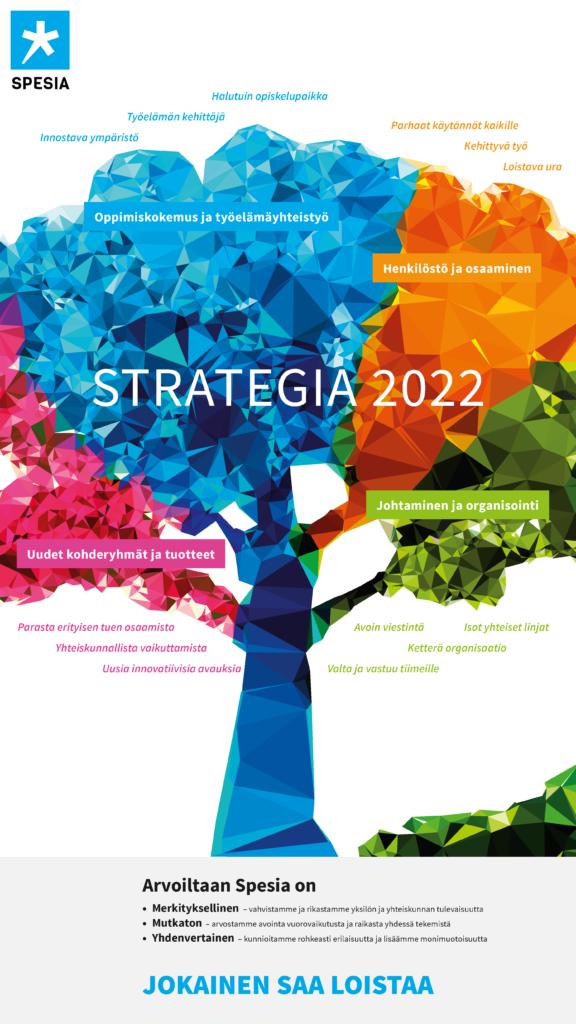 Spesian strategiapuu kuvaa strategian ydinasioita ja arvoja
